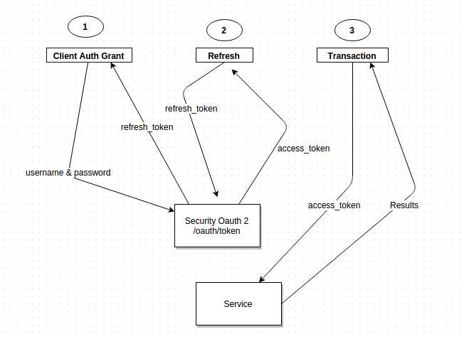 Looping around with Rajith   : Secure your REST API using Spring