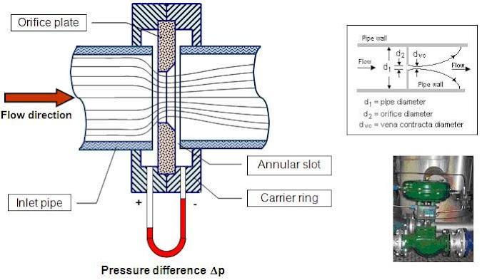 Types of Orifice Plates - Advantages and Disadvantages (Concentric, Eccentric, Segmental, Quadrant Edge)