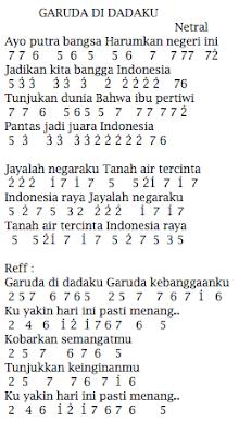 Lirik Dan Not Angka Pianika Garuda Di Dadaku Netral Smkone Chord Kumpulan Chord Dan Not Lagu