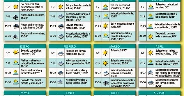 Calendario Cabanuelas.Amigos Del Huerto De Palma Del Rio Las Cabanuelas Dan Agua