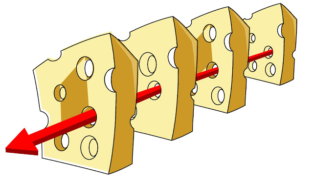 "Reason's ""Swiss Cheese"" model"