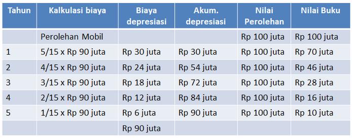 Metode Penyusutan Depresiasi Aset Tetap Dan Contoh Soal Akuntansi