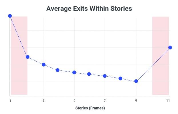 salida-promedio-dentro-de-las-historias