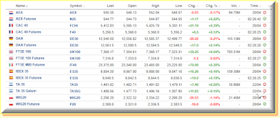 European indices that I send alerts for