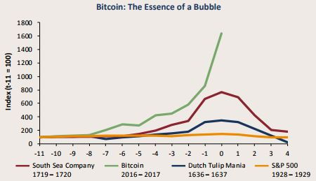 Bitcoin is a bubble that may crash soon - Jeremy Grantham