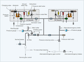Aircraft Pneumatic Systems | Aircraft Systems on