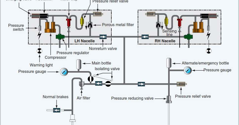 Aircraft systems: Aircraft Pneumatic Systems