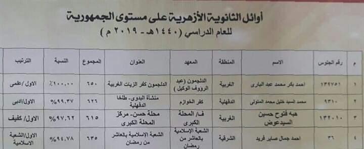 عاجل: أسماء أوائل الثانوية الأزهرية 2019