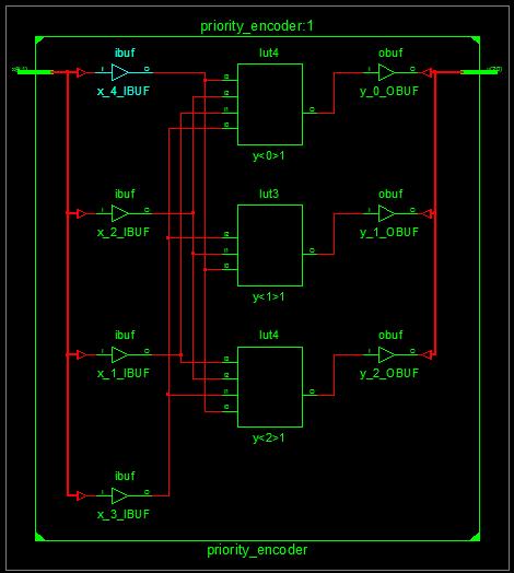 Priority Encoder FPGA Layout