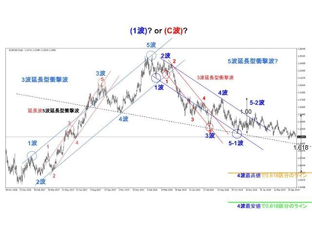 次のターンはドル買い円売り? ドル円3波動目の行方