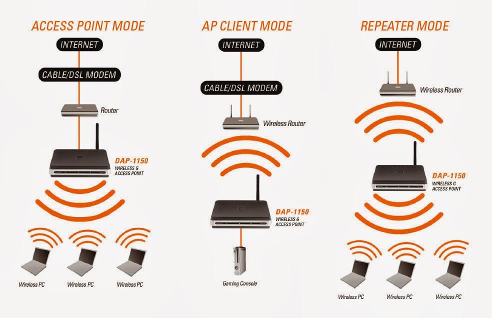 Abc reseau les bases pour comprendre et cr er un r seau local - Repeteur wifi free ...