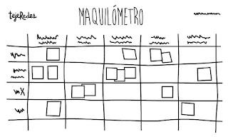 Tecnologías para trabajar en equipo:Maquilometro