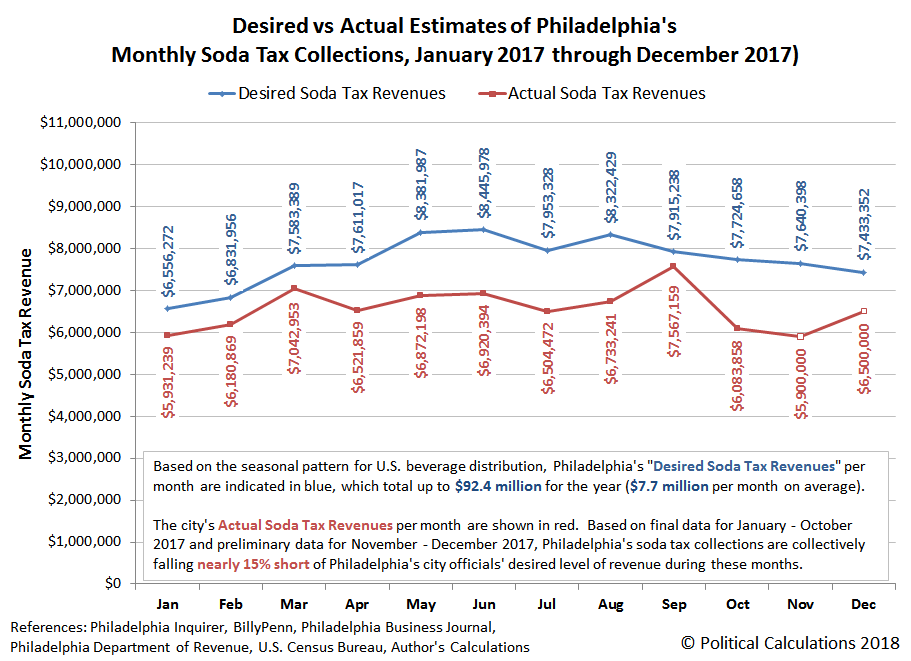 Desired vs Actual Estimates of Philadelphia's Monthly Soda Tax Collections, January 2017 through December 2017