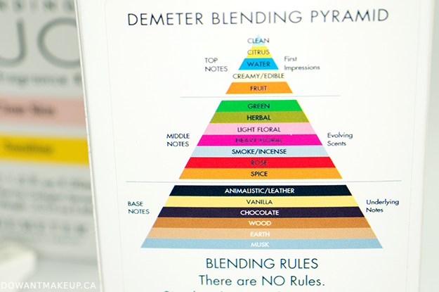 Demeter Foolproof Blending review