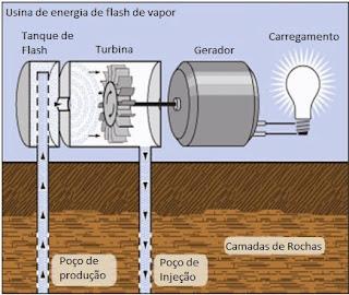 esquema funcionamento usina energia flash de vapor