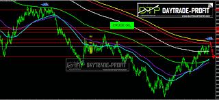 crude oil charts