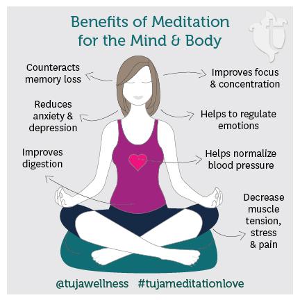 benefits of meditation essay