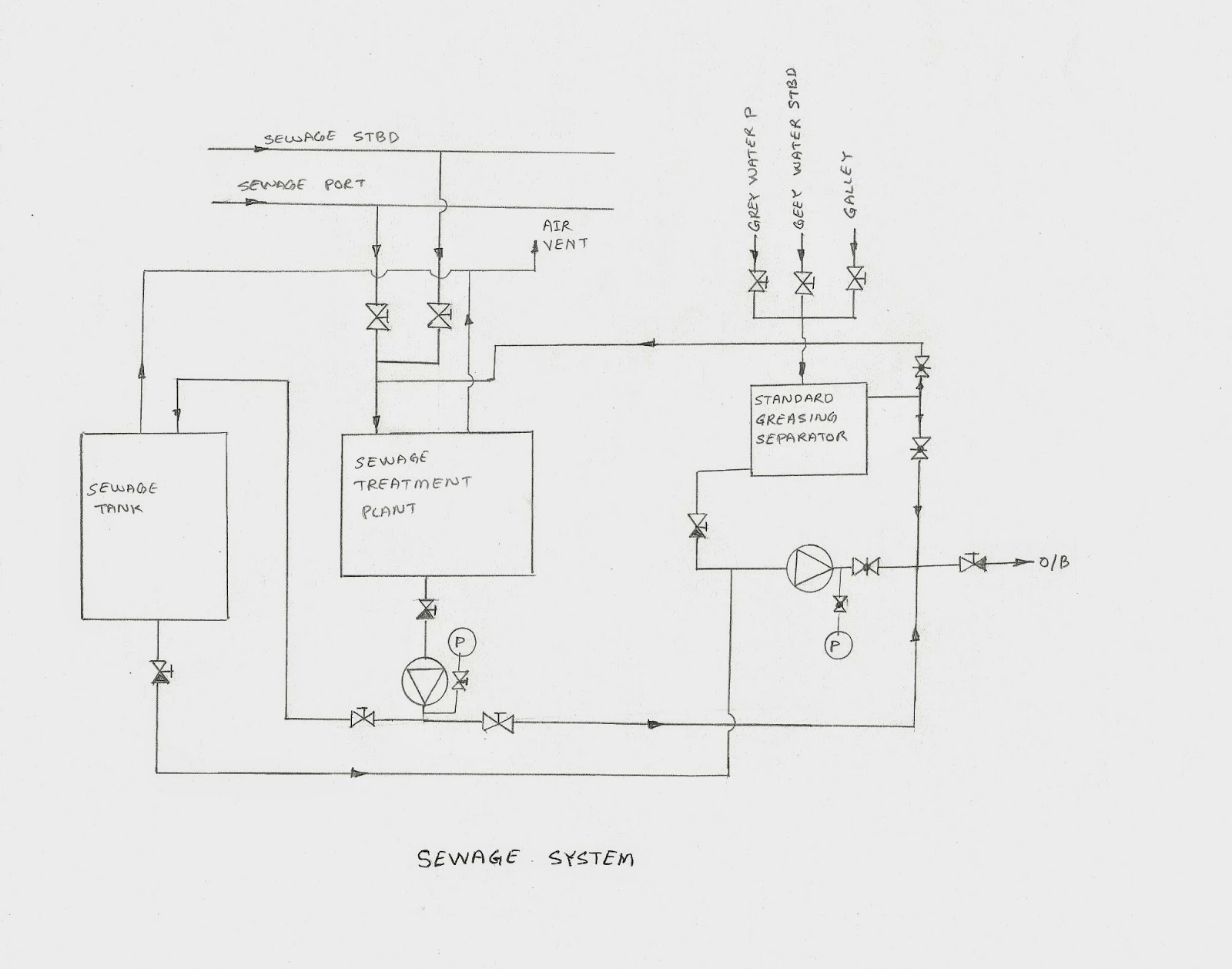 Basic Line Diagram Of Engine Room For Junior Engineer And