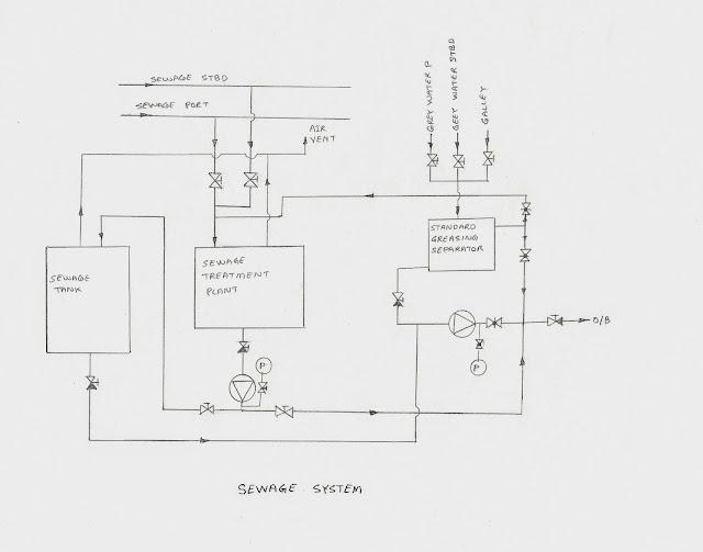 seawage plant system