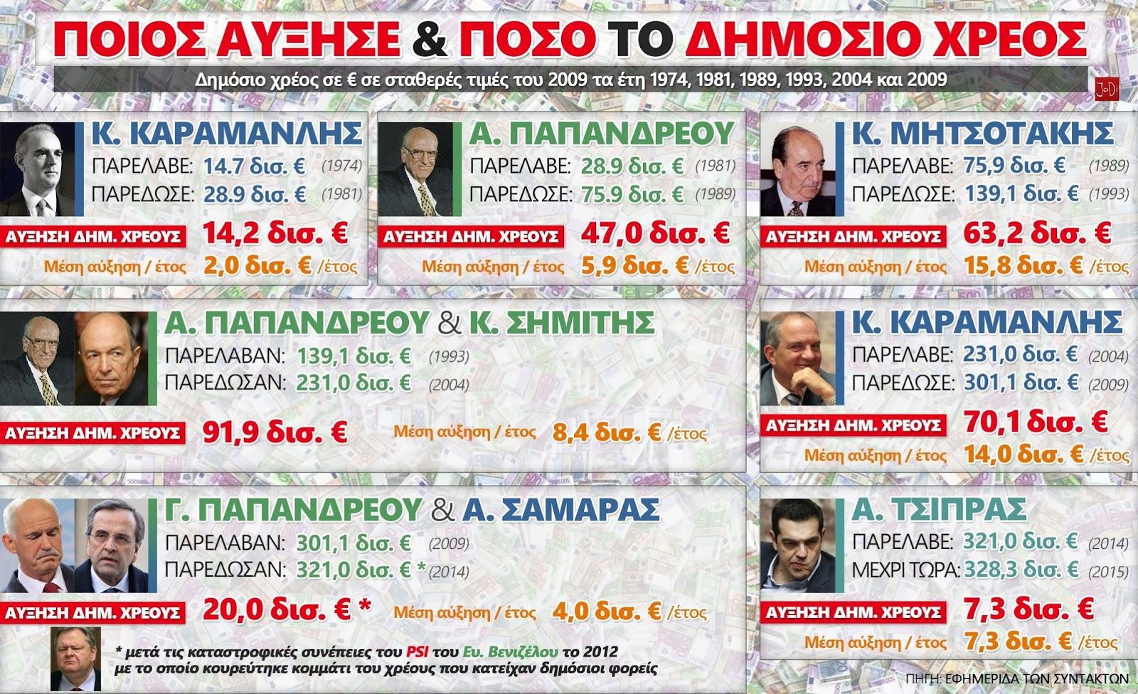 Ποιος αύξησε και πόσο το δημόσιο χρέος στην Ελλάδα; (1974–2015)