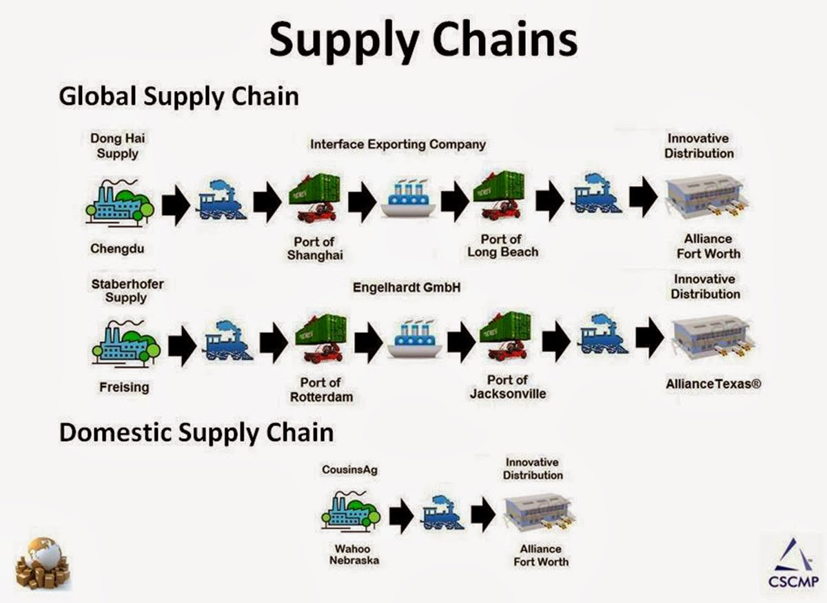 Bcom 7 Supply Chain Management Part2