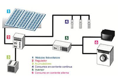 acumulador solar mantenimiento
