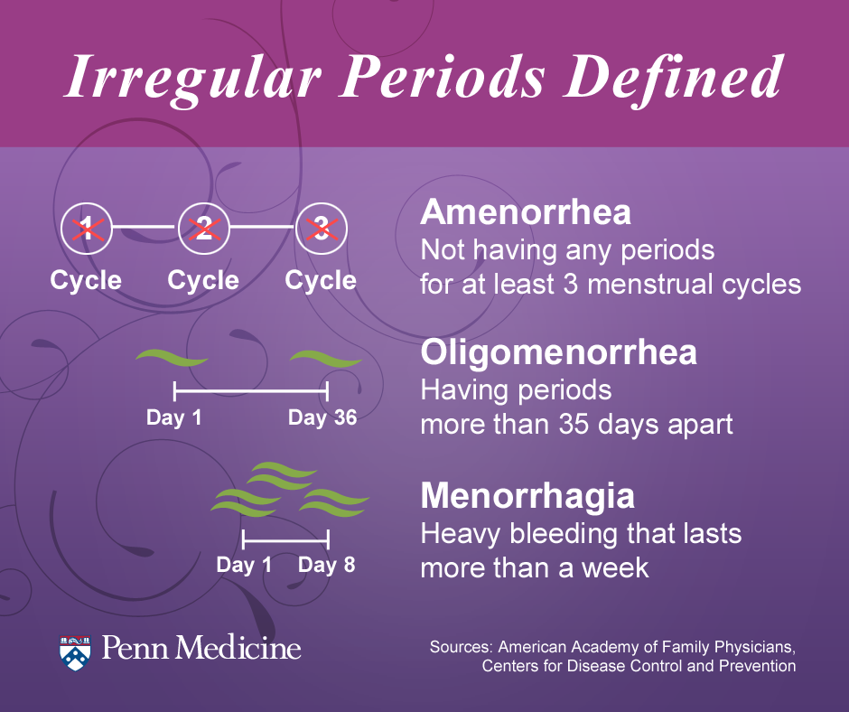 Dr Ajays Homeopathy : Irregular Menstrual Disorder Gets Regular with
