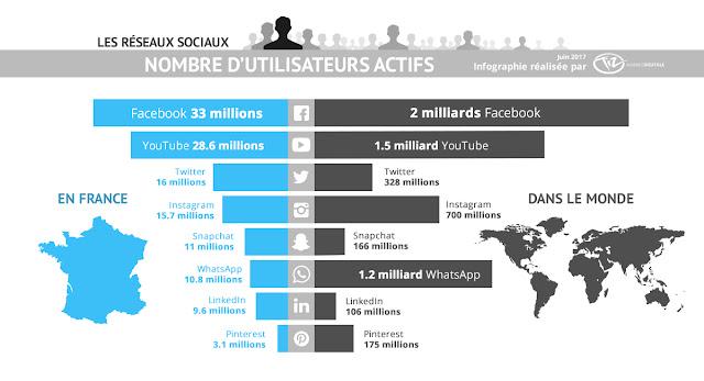 Infographie nombre d'utilisateurs des réseaux sociaux en France et dans le monde en 2017 : Facebook, Twitter, Instagram, LinkedIn, Snapchat, YouTube, Pinterest, WhatsApp