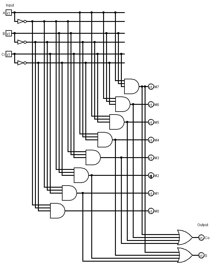 ogura codes: Full adder