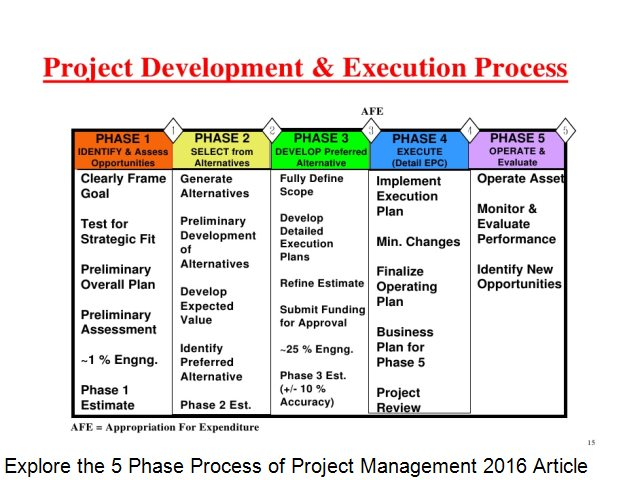 Explore the 5 Phase Process of Project Management 2016 ...