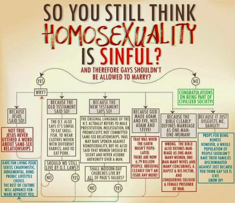 homosexually in the bible