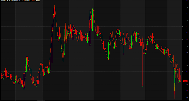 Elliot Wave Based Trading System