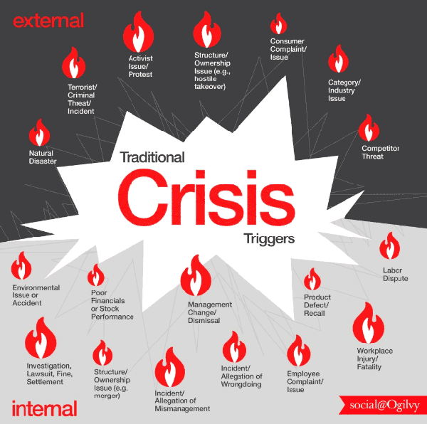 crisis risk management