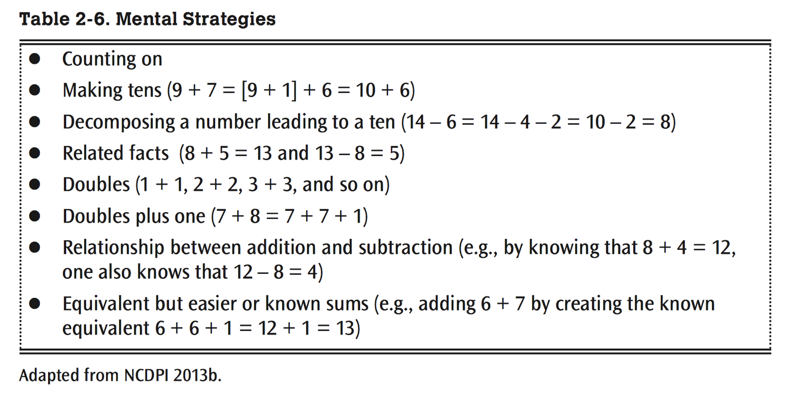 Number Talks Wanderings And Dispositions