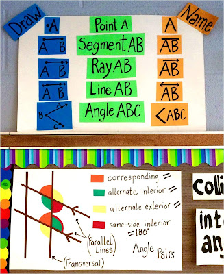 parallel lines cut by a transversal anchor chart on a Geometry word wall