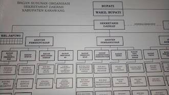 Inilah Hasil Mutasi Pemkab Karawang, 1.096 Pejabat di Ambil Sumpah Jabatan