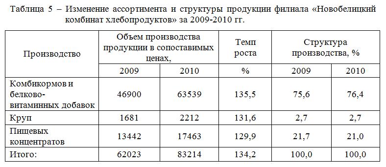 Анализ производства и реализации продукции отчет по практике 6943