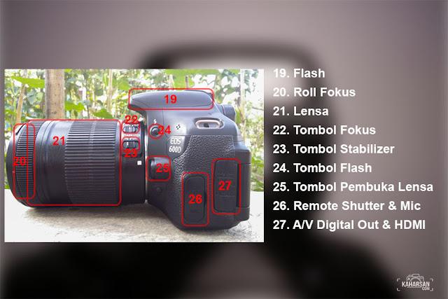 samping Bagian dan Fungsi Kamera Di Semua Canon DSLR - kaharsan