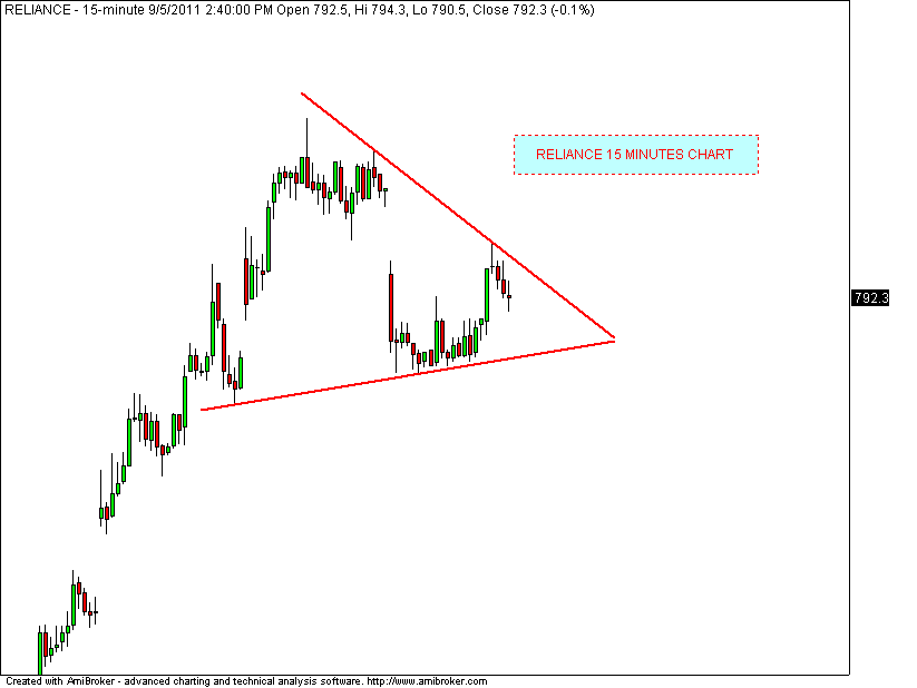 Reliance forex