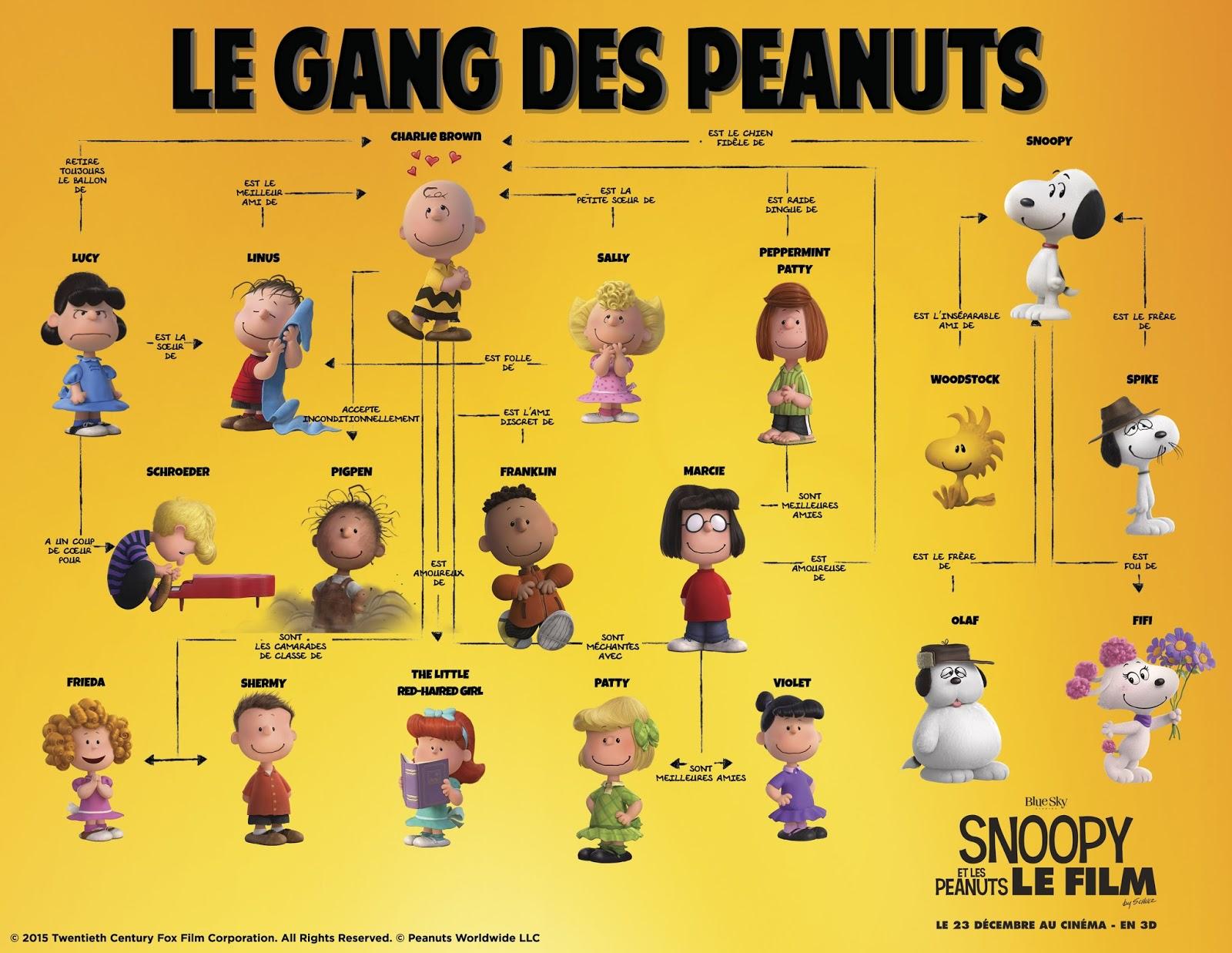 Refaire Salle De Bain Pas Cher ~ box snoopy les peanuts le film
