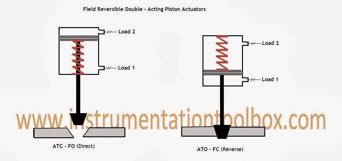 Control Valve Actuators  Basic Types And Designs