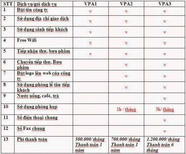 Dịch vụ cho thuê văn phòng ảo giá rẻ tại Hà Nội