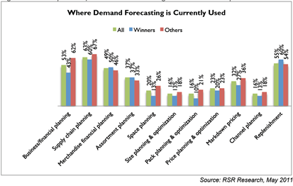 The importance of having a retail forecasting analytics tool