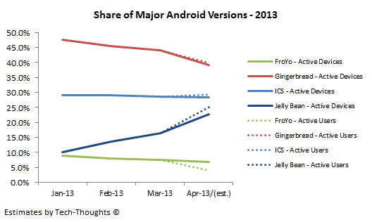 Share of Major Android Versions