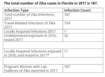 http://www.floridahealth.gov/newsroom/2017/10/101217-zika.html