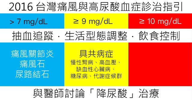 痛風|高尿酸|尿酸高,最新的 2016 台灣痛風與高尿酸血症.診治指引。痛風要看哪一科?風濕科!
