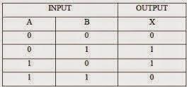 tabel kebenar exor gate