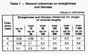 Sheet Metal Tolerance Standards General Tolerance For Gd