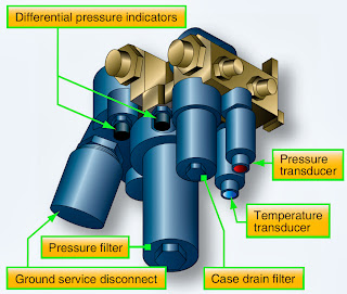 aircraft hydraulic system diagram