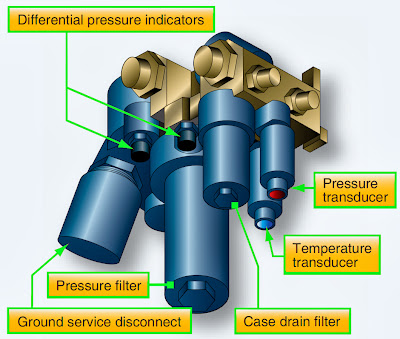 Aircraft Systems: Aircraft Hydraulic System Filters